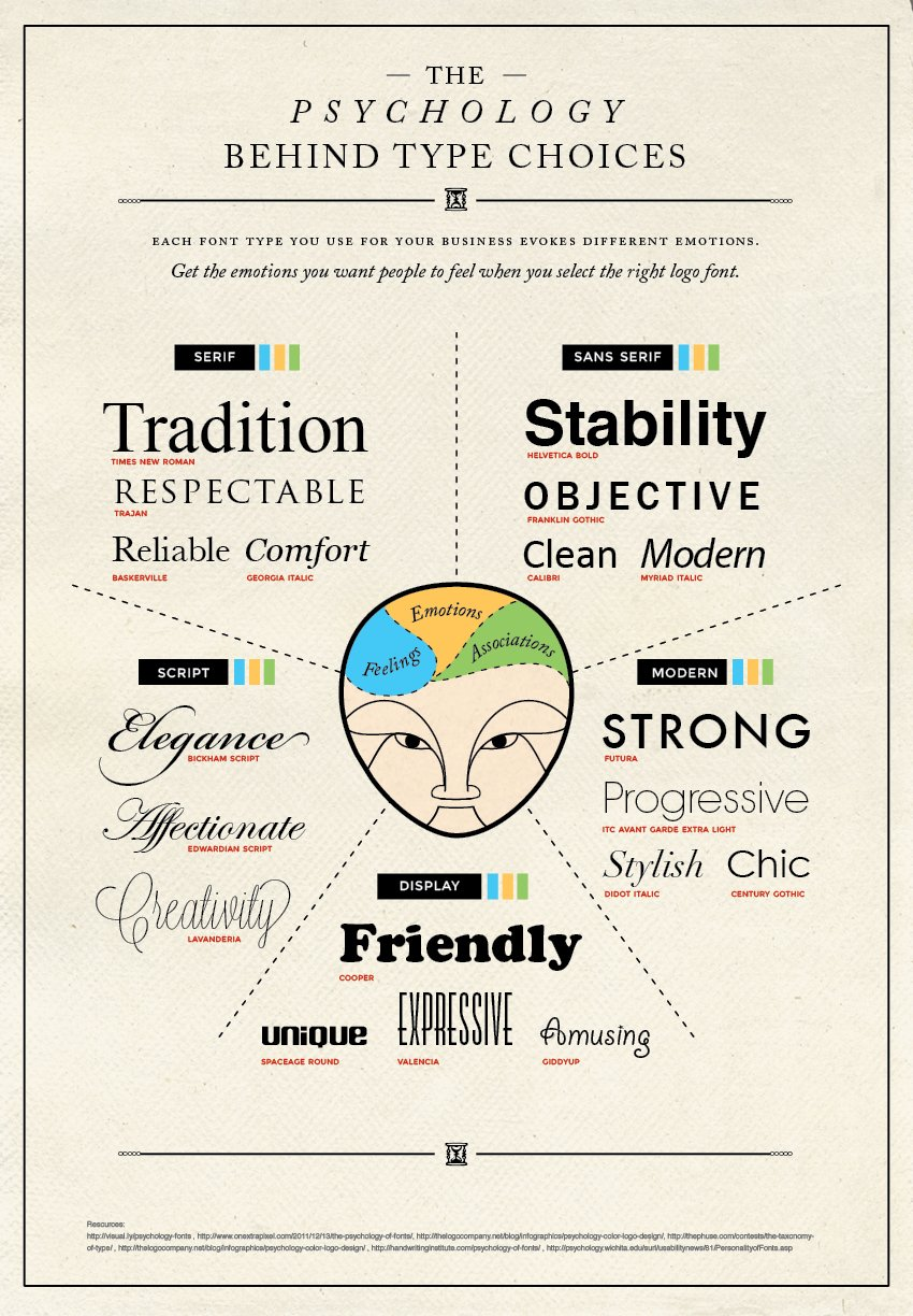 Psychology Behind Type
